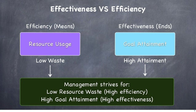 Effectiveness VS Efficiency Efficiency (Means)  Effectiveness (Ends)  Resource Usage  Goal Attainment  Low Waste  High Attai...