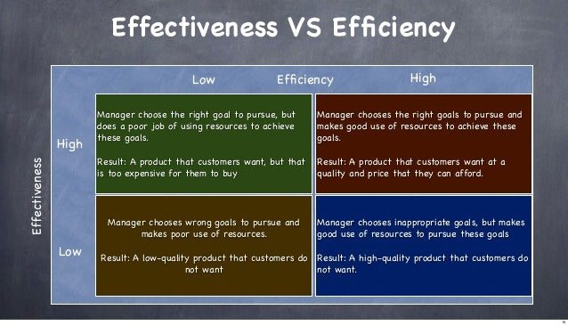 Effectiveness VS Efficiency Low  Efficiency  High  Effectiveness  Manager chooses the right goals to pursue and makes good u...