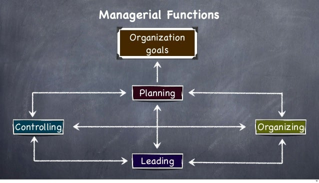 Managerial Functions Organization goals  Planning Controlling  Organizing Leading 16