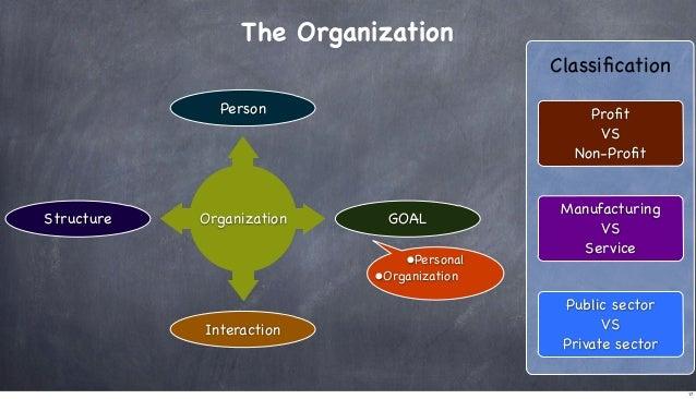 The Organization Classification Person  Structure  Organization  Profit VS Non-Profit  GOAL  •Personal  Manufacturing VS Serv...