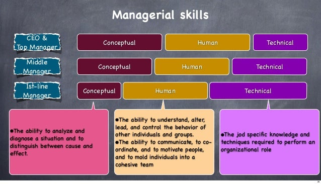 Managerial skills CEO & Top Manager  Conceptual  Middle Manager 1st-line Manager  Human  Conceptual Conceptual  Technical ...