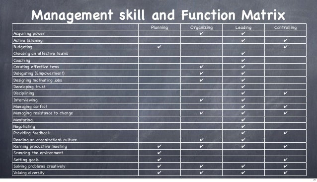 Management skill and Function Matrix Planning  Leading  ✔  Acquiring power  Organizing  ✔  Active listening Budgeting  ✔ ✔...