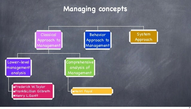 Managing concepts  Classical Approach to Management  Lower-level management analysis  •Frederick W.Taylor •Frank&Lillian G...