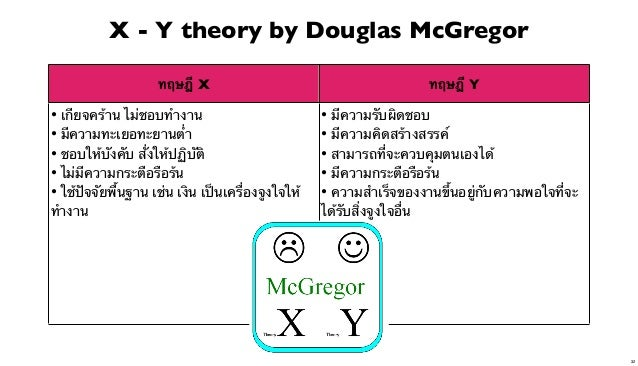 X - Y theory by Douglas McGregor ทฤษฎี X  ทฤษฎี Y  • เกียจคร้าน ไม่ชอบทํางาน • มีความทะเยอทะยานต่ํา • ชอบให้บังคับ ส่ังให้...