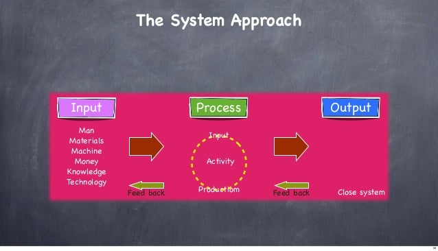 The System Approach  Process  Input Man Materials Machine Money Knowledge Technology  Output  Input Activity  Feed back  P...