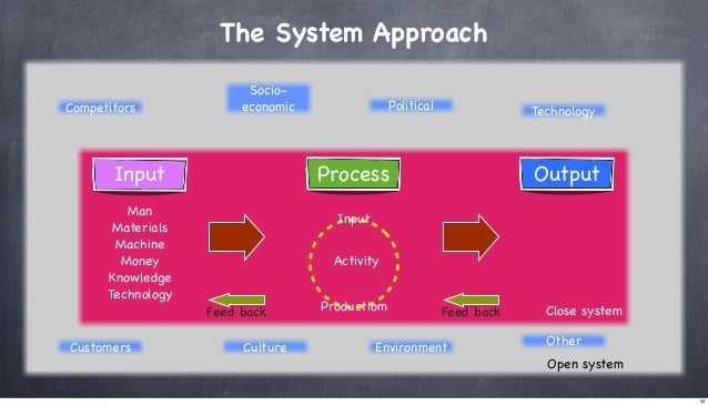 The System Approach Competitors  Socioeconomic  Technology  Process  Input Man Materials Machine Money Knowledge Technolog...