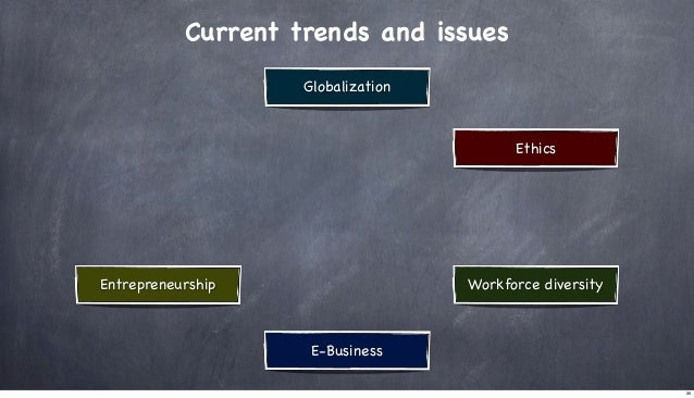 Current trends and issues Globalization  Ethics  Entrepreneurship  Workforce diversity  E-Business 35