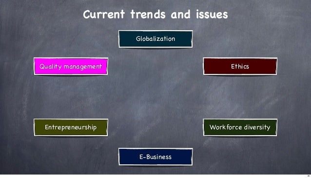 Current trends and issues Globalization  Quality management  Ethics  Entrepreneurship  Workforce diversity  E-Business 35