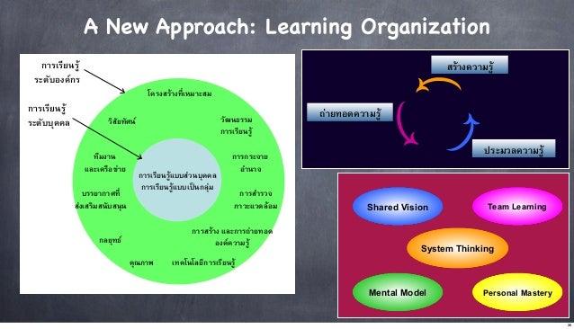A New Approach: Learning Organization การเรียนรู ระดับองคกร  สรางความรู* โครงสรางที่เหมาะสม2  การเรียนรู2 ระดับบุคคล...