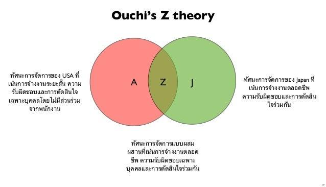 Ouchi's Z theory  ทัศนะการจัดการของ USA ที่ เน้นการจ้างงานระยะสั้น ความ รับผิดชอบและการตัดสินใจ เฉพาะบุคคลโดยไม่มีส่วนร่วม...