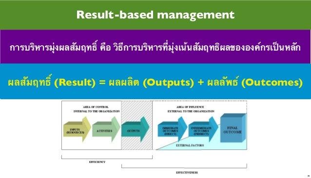 Result-based management การบริหารมุ่งผลสัมฤทธิ์ คือ วิธีการบริหารที่มุ่งเน้นสัมฤทธิผลขององค์กรเป็นหลัก  ผลสัมฤทธิ์ (Result...
