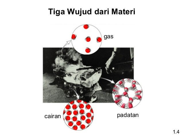 Tiga Wujud dari Materi gas  cairan  padatan 1.4