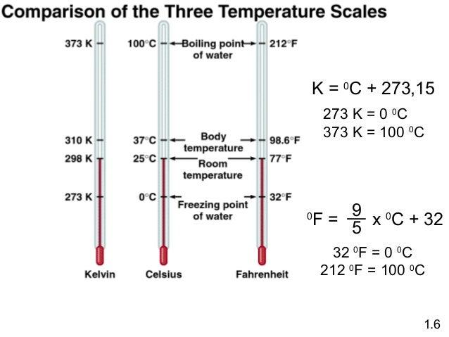 K = 0C + 273,15 273 K = 0 0C 373 K = 100 0C  0  9 x 0C + 32 F= 5 32 0F = 0 0C 212 0F = 100 0C  1.6