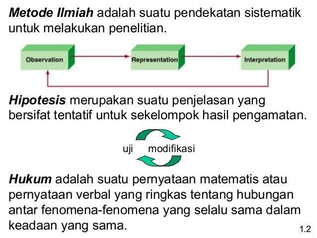 Metode Ilmiah adalahsuatupendekatansistematik untukmelakukanpenelitian.  Hipotesismerupakansuatupenjelasanyang ...
