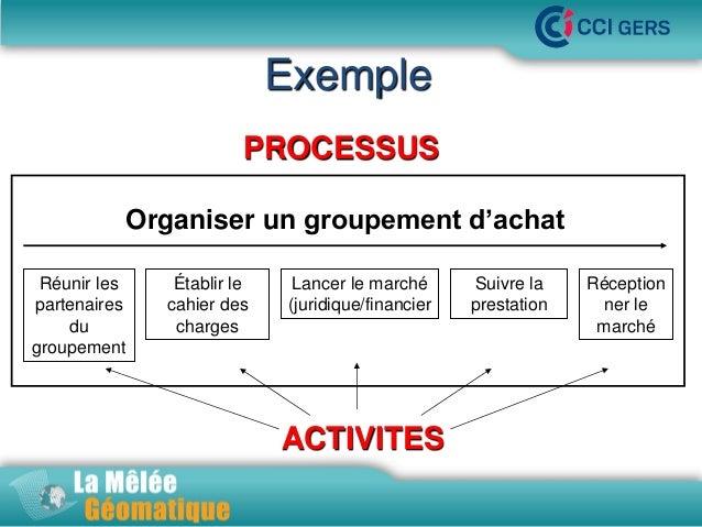 Exemple PROCESSUSMêlée Géomatique •La Organiser un groupement d'achat Réunir les partenaires du groupement  Établir le cah...