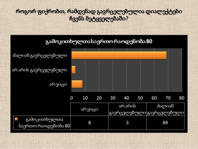 კვლევის შედეგები • კვლევის შედეგების ანალიზმა გვიჩვენა, რომ გამოკითხულთა • უმეტესობა მიიჩნევს ქართული ენის სიწმინდის დაცვა...