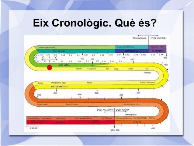 1. Power point De la PREHISTÒRIA a l'EDAT ANTIGA Slide 2