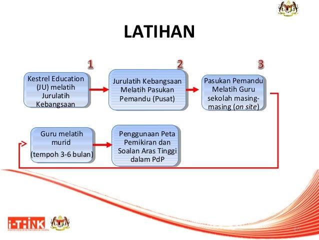 LATIHAN Kestrel Education (JU) melatih Jurulatih Kebangsaan Guru melatih murid (tempoh 3-6 bulan)  Jurulatih Kebangsaan Me...