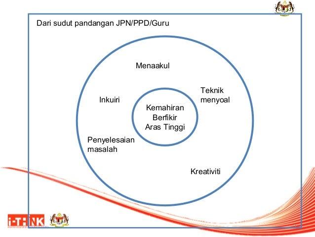 Dari sudut pandangan JPN/PPD/Guru  Menaakul  Inkuiri  Kemahiran Berfikir Aras Tinggi  Teknik menyoal  Penyelesaian masalah...