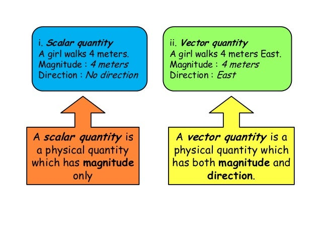 Scalar and vector, measurement, accuracy etc