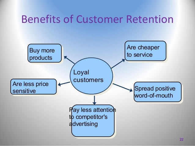 Benefits of Customer Retention Are cheaper to service  Buy more products  Are less price sensitive  Loyal customers Spread...