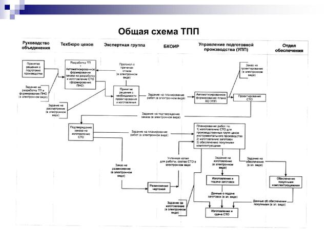 Общая схема ТПП