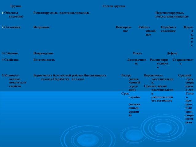 Группа  Состав группы  1 Объекты (изделия)  Ремонтируемые, восстанавливаемые  Неремонтируемые, невосстанавливаемые  2 Сост...
