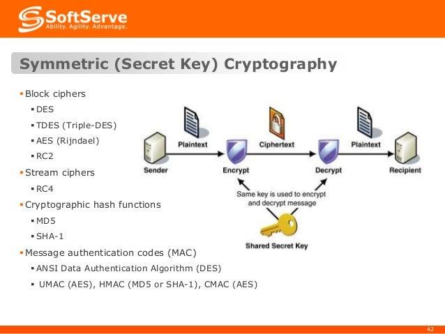Web Cryptography API