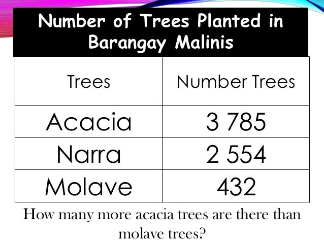 Number of Trees Planted in Barangay Malinis Trees Number Trees Acacia 3 785 Narra 2 554 Molave 432 How many more acacia tr...