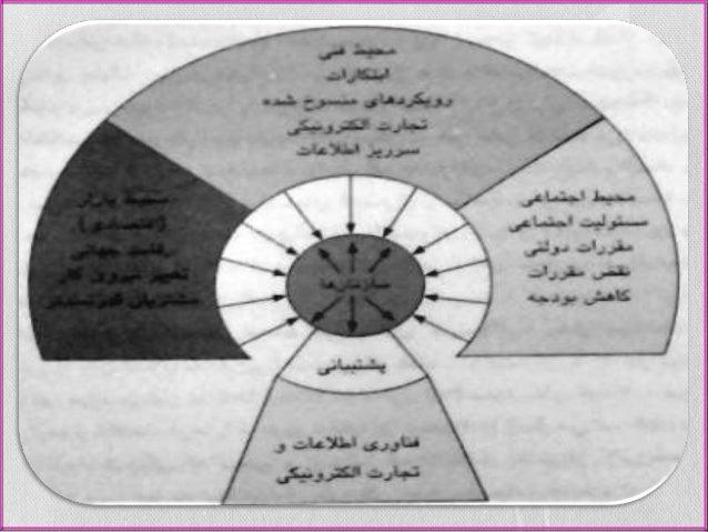 استراتژیک های سیستم به سازمان برای را استراتژیک مزیت ها سیستم این را بازار سهام تا دهد ...