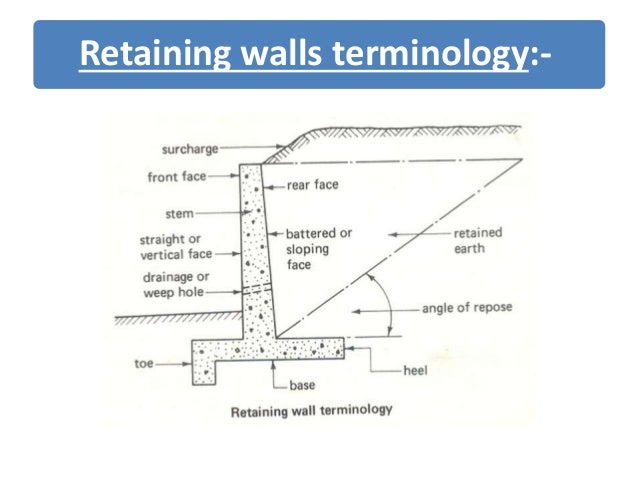 Retaining Walls Terminology ...