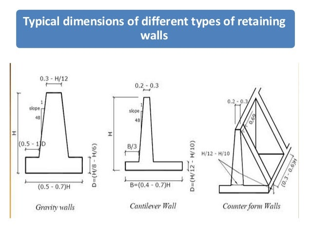Retaining Walls Terminology:  4.