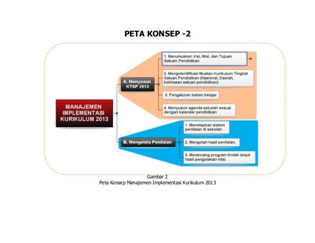 PETA KONSEP -2 Gambar 2 Peta Konsep Manajemen Implementasi Kurikulum 2013
