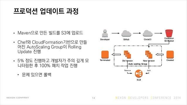 프로덕션 업데이트 과정 • Maven으로 만든 빌드를 S3에 업로드 • Chef와 CloudFormation기반으로 만들 어진 AutoScaling Group이 Rolling Update 진행 • 5% 정도 진행하고 개...