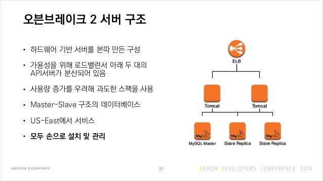 오븐브레이크 2 서버 구조 • 하드웨어 기반 서버를 본따 만든 구성 • 가용성을 위해 로드밸런서 아래 두 대의 API서버가 분산되어 있음 • 사용량 증가를 우려해 과도한 스팩을 사용 • Master-Slave 구조의 데...