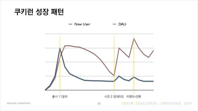 쿠키런 성장 패턴 29 New User DAU 출시 11일차 시즌 2 업데이트 이벤트+연휴
