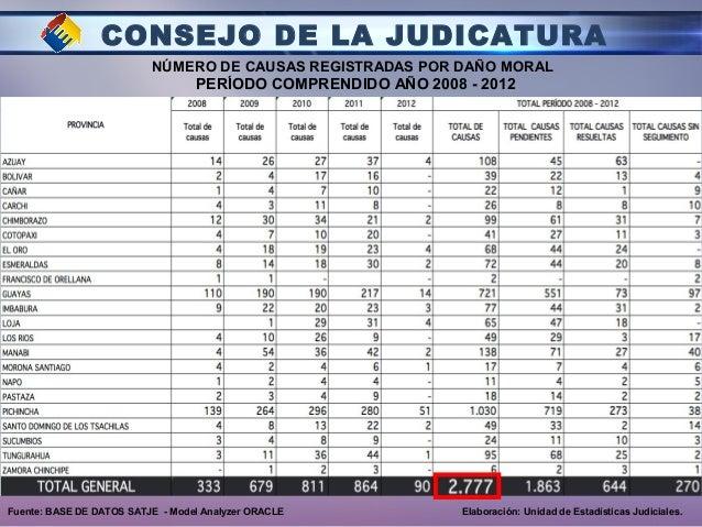 CONSEJO DE LA JUDICATURA NÚMERO DE CAUSAS REGISTRADAS POR DAÑO MORAL PERÍODO COMPRENDIDO AÑO 2008 - 2012 Fuente: BASE DE D...