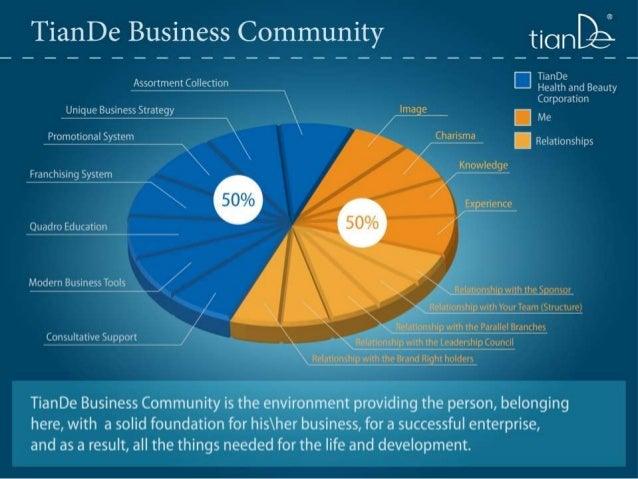 1. tian de business community