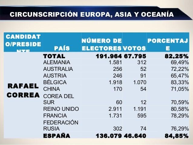 CIRCUNSCRIPCIÓN EUROPA, ASIA Y OCEANÍA CANDIDAT O/PRESIDE NTE PAÍS NÚMERO DE ELECTORES VOTOS PORCENTAJ E RAFAEL CORREA  ...