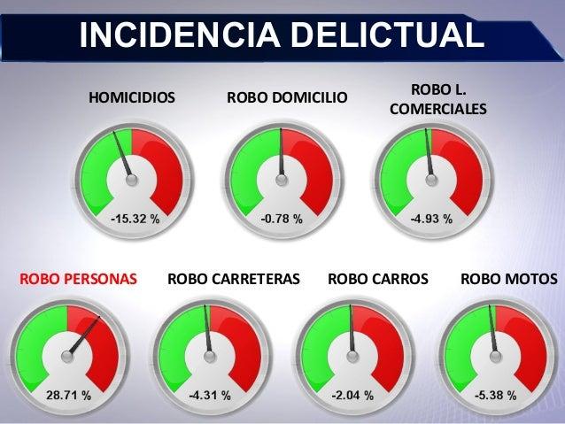 INCIDENCIA DELICTUAL HOMICIDIOS ROBO DOMICILIO ROBO L. COMERCIALES ROBO PERSONAS ROBO CARRETERAS ROBO CARROS ROBO MOTOS