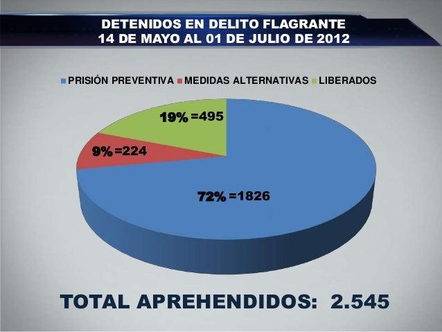 Enlace Ciudadano Nro 279 tema: evolucion delitos flagrantes Slide 2