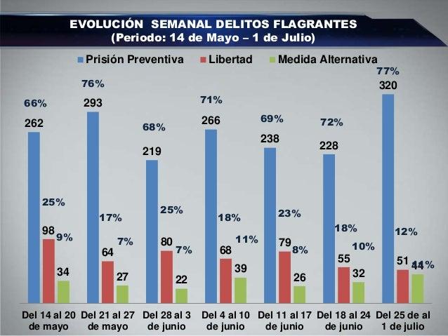 Enlace Ciudadano Nro 279 tema: evolucion delitos flagrantes Slide 3