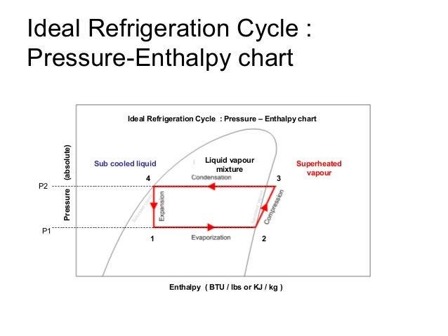 Refrigeration Enthalpy Entropy Diagram Wiring Diagram For Light