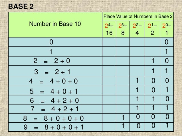 24= 16 23= 8 22= 4 21= 2 20= 1 BASE 2 Place Value of Numbers in Base 2 Number in Base 10 0 0 2 = 2 + 0 1 1 01 11 1 0 0 0 0...