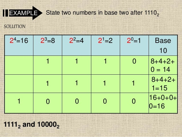 State two numbers in base two after 11102EXAMPLE 24=16 23=8 22=4 21=2 20=1 Base 10 1 1 1 0 8+4+2+ 0 = 14 SOLUTION 8+4+2+ 1...