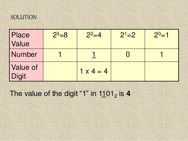 """SOLUTION Place Value 23=8 22=4 21=2 20=1 Number 1 1 0 1 Value of Digit 1 x 4 = 4 The value of the digit """"1"""" in 11012 is 4"""