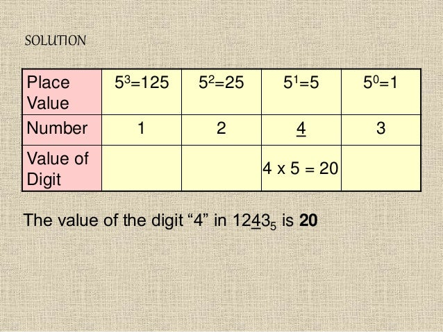 """SOLUTION Place Value 53=125 52=25 51=5 50=1 Number 1 2 4 3 Value of Digit 4 x 5 = 20 The value of the digit """"4"""" in 12435 i..."""