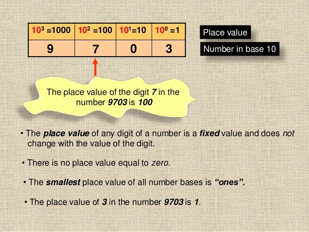 103 =1000 102 =100 101=10 100 =1 Place value Number in base 109 7 0 3 The place value of the digit 7 in the number 9703 is...