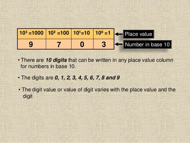 103 =1000 102 =100 101=10 100 =1 Place value Number in base 109 7 0 3 • There are 10 digits that can be written in any pla...