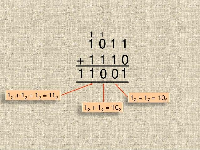 1 0 1 1 + 1 1 1 0 _______10 1 0 1 11 12 + 12 = 102 12 + 12 = 102 12 + 12 + 12 = 112